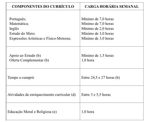 componentes-1-ciclo