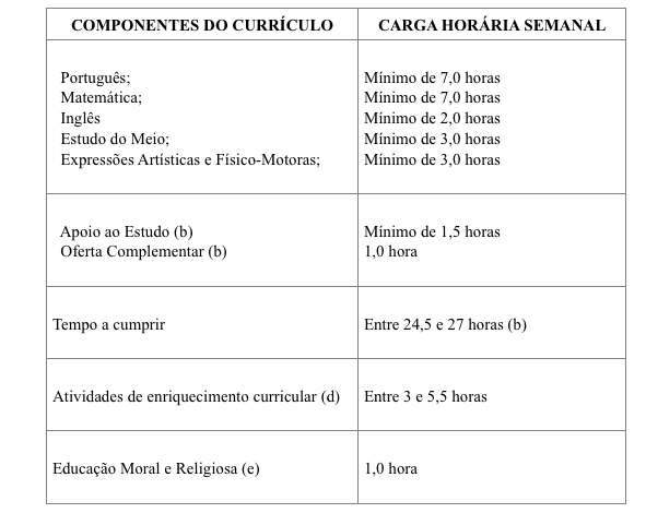 componentes-3-4-ano