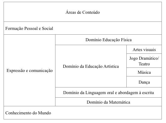 pre-escolar-areas-conteudo